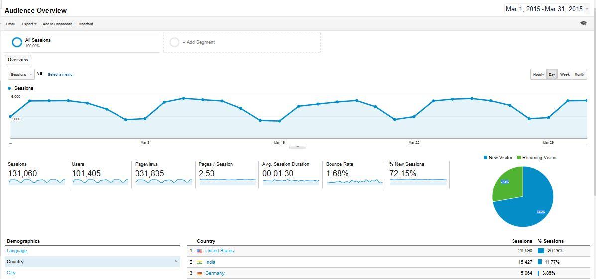ITzGeek March Google Analytics