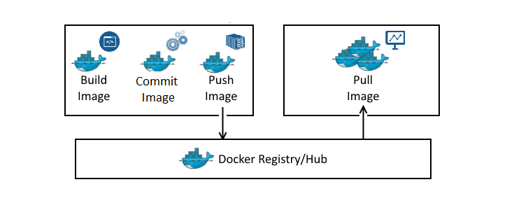 Working with Docker Images – Building Docker Images