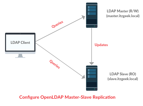 Configure OpenLDAP Master-Slave Replication