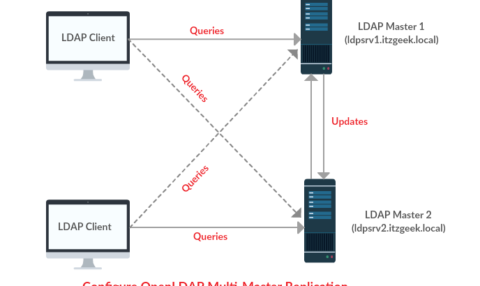 Configure OpenLDAP Multi-Master Replication on Linux