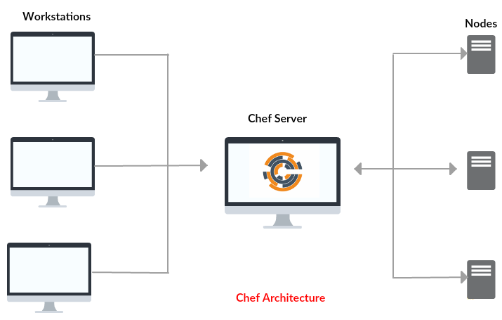 Setup a Chef 12 on CentOS 7 - Architecture