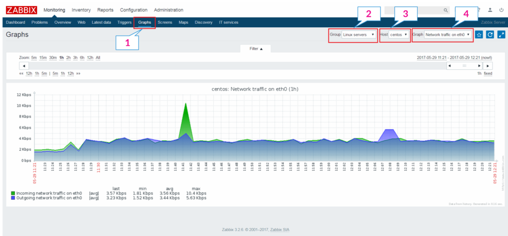 Add a Node to Zabbix Server for Monitoring - Usage Graphs