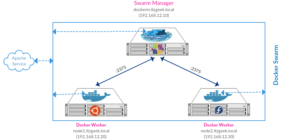 Install and Configure Docker Swarm on CentOS 7 - Swarm Infrastructure