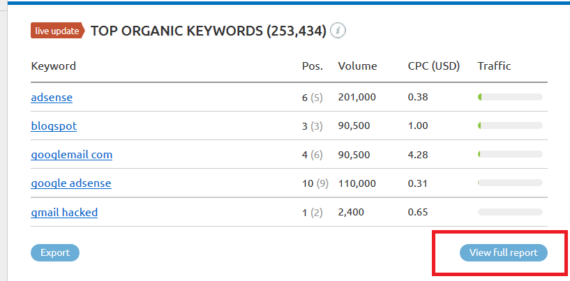 SEMrush Review - Top Organic Keywords