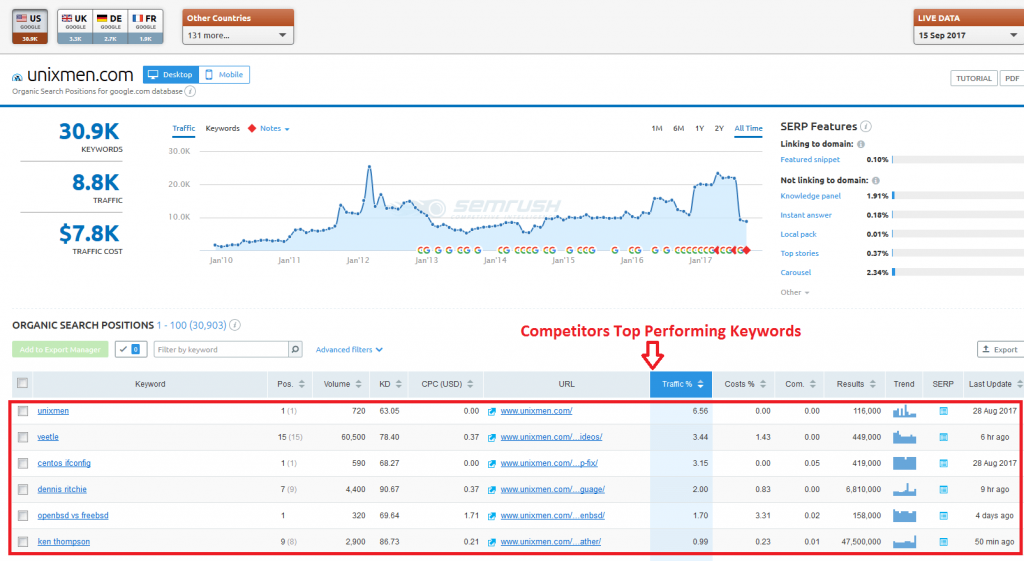Competitors Top Performing Keywords