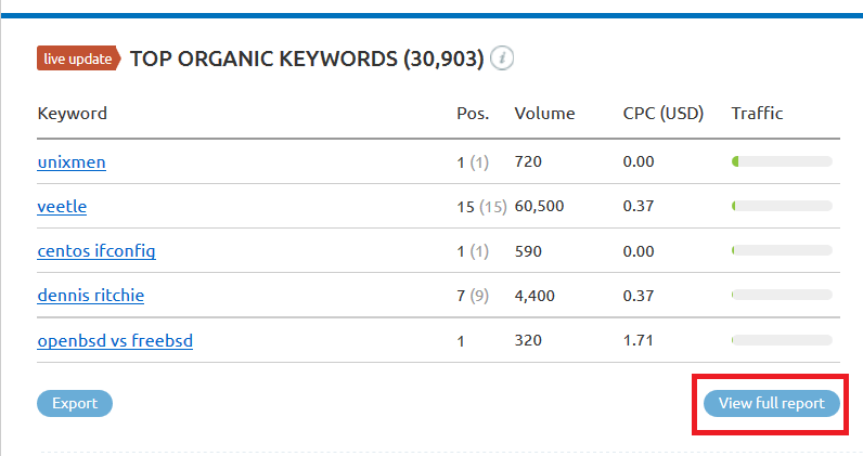 How I Increased My Blog Traffic by 20% in 15 days with SEMrush - Top Organic Competitor Keywords