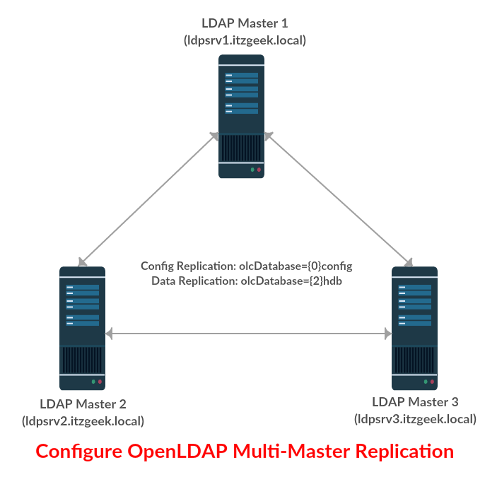 Configure OpenLDAP Multi-Master Replication on Linux - ITzGeek