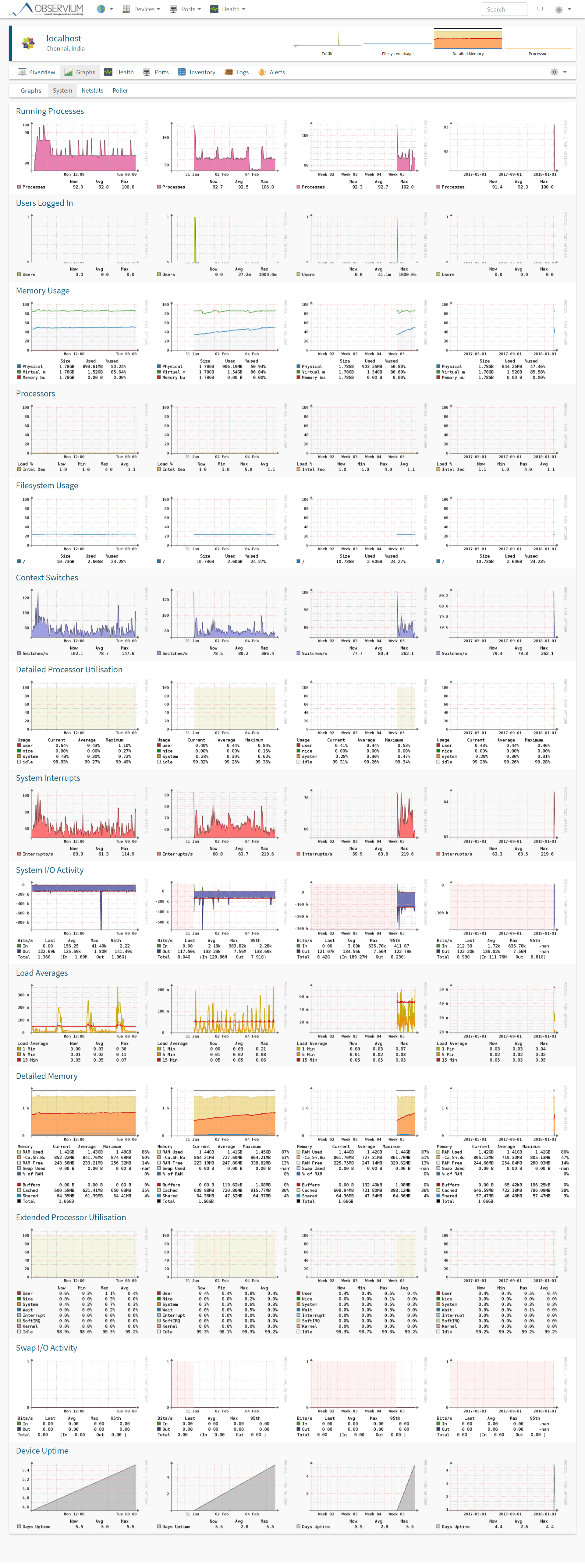 Monitor Linux Machines with Observium - Detailed Graphs